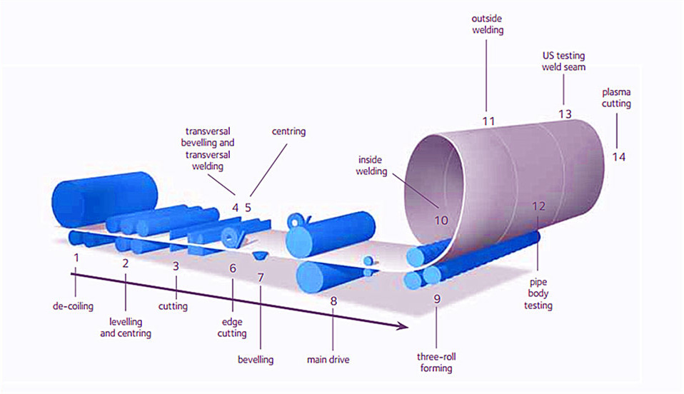 spiral welded pipe production porcess