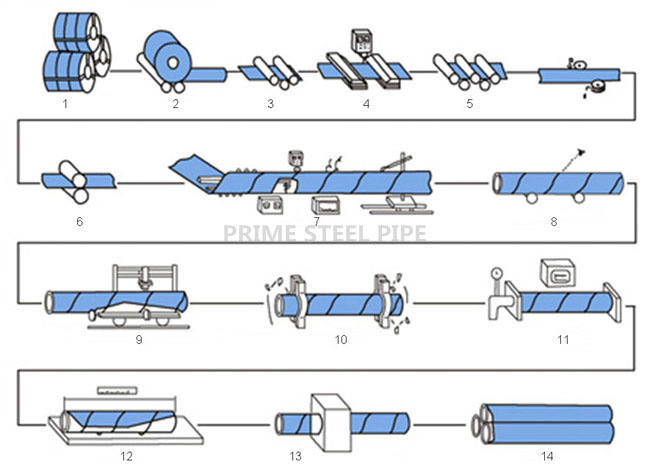 ssaw steel pipe production process